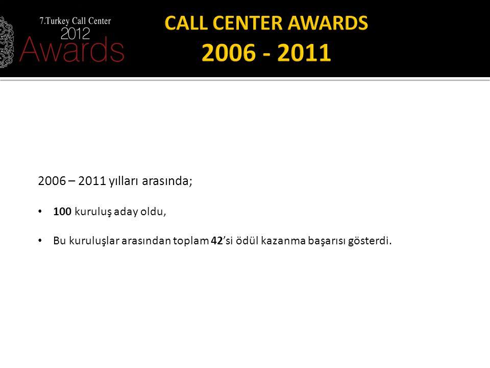 2006 – 2011 yılları arasında; 100 kuruluş aday oldu, Bu kuruluşlar arasından toplam 42'si ödül kazanma başarısı gösterdi.