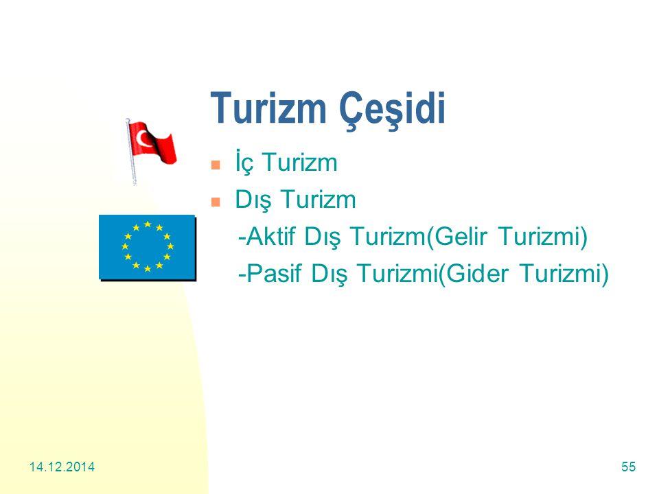 14.12.201455 Turizm Çeşidi İç Turizm Dış Turizm -Aktif Dış Turizm(Gelir Turizmi) -Pasif Dış Turizmi(Gider Turizmi)