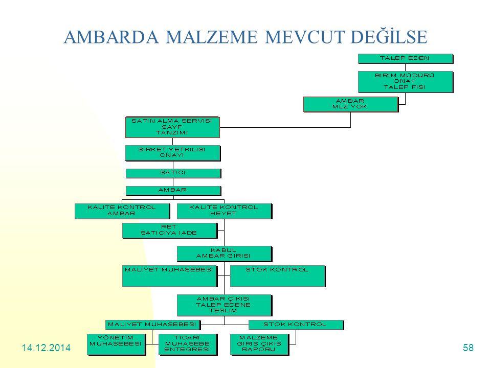 14.12.201458 AMBARDA MALZEME MEVCUT DEĞİLSE