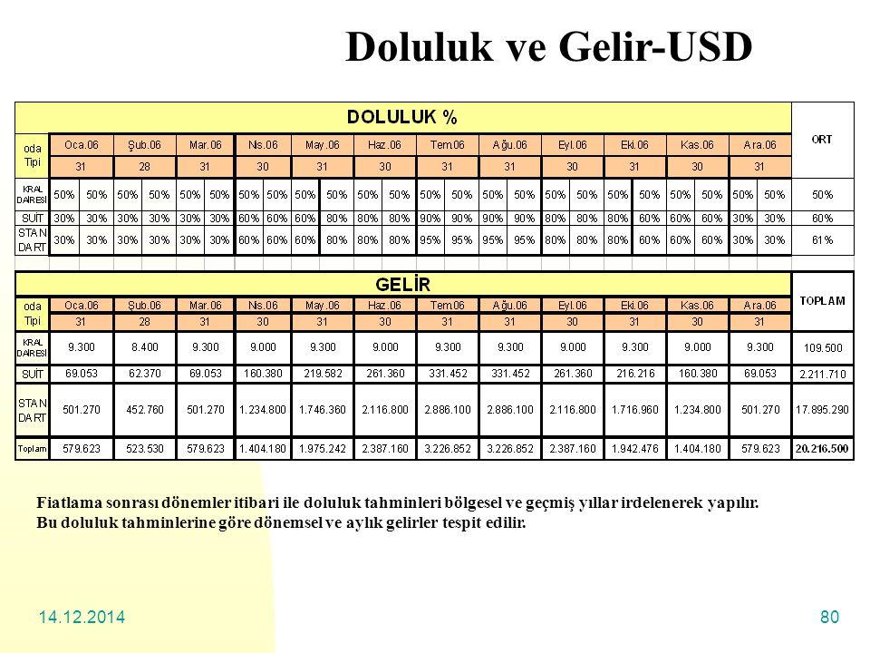 14.12.201480 Doluluk ve Gelir-USD Fiatlama sonrası dönemler itibari ile doluluk tahminleri bölgesel ve geçmiş yıllar irdelenerek yapılır.