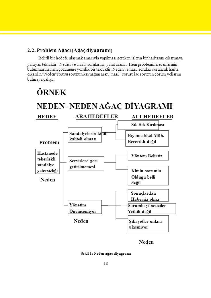 2.2. Problem Ağacı (Ağaç diyagramı) Belirli bir hedefe ulaşmak amacıyla yapılması gereken işlerin bir haritasını çıkarmaya yarayan tekniktir. Neden ve