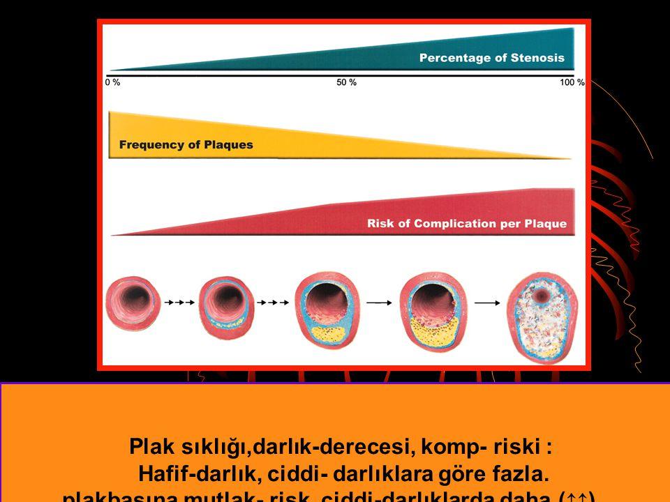 Plak sıklığı,darlık-derecesi, komp- riski : Hafif-darlık, ciddi- darlıklara göre fazla. plakbaşına mutlak- risk, ciddi-darlıklarda daha (↑↑).