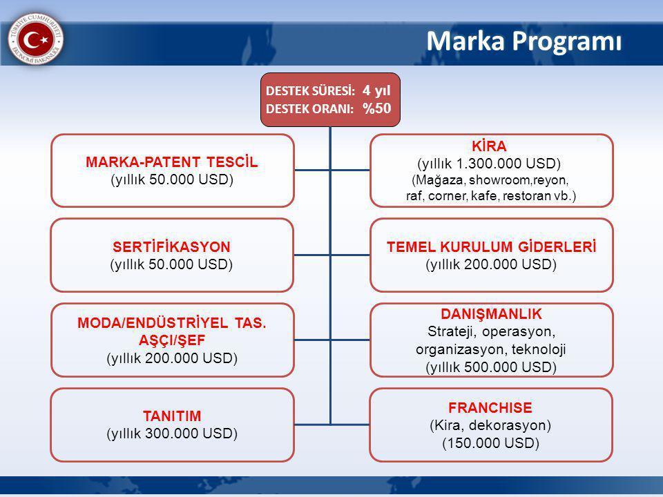 Marka Programı DESTEK SÜRESİ: 4 yıl DESTEK ORANI: %50 MARKA-PATENT TESCİL (yıllık 50.000 USD) KİRA (yıllık 1.300.000 USD) (Mağaza, showroom,reyon, raf