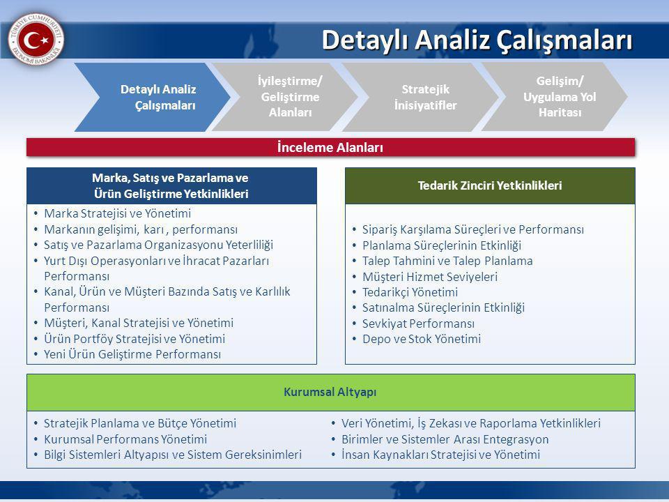 Detaylı Analiz Çalışmaları İyileştirme/ Geliştirme Alanları Detaylı Analiz Çalışmaları Gelişim/ Uygulama Yol Haritası Stratejik İnisiyatifler İnceleme Alanları Marka, Satış ve Pazarlama ve Ürün Geliştirme Yetkinlikleri Marka Stratejisi ve Yönetimi Markanın gelişimi, karı, performansı Satış ve Pazarlama Organizasyonu Yeterliliği Yurt Dışı Operasyonları ve İhracat Pazarları Performansı Kanal, Ürün ve Müşteri Bazında Satış ve Karlılık Performansı Müşteri, Kanal Stratejisi ve Yönetimi Ürün Portföy Stratejisi ve Yönetimi Yeni Ürün Geliştirme Performansı Tedarik Zinciri Yetkinlikleri Sipariş Karşılama Süreçleri ve Performansı Planlama Süreçlerinin Etkinliği Talep Tahmini ve Talep Planlama Müşteri Hizmet Seviyeleri Tedarikçi Yönetimi Satınalma Süreçlerinin Etkinliği Sevkiyat Performansı Depo ve Stok Yönetimi Kurumsal Altyapı Stratejik Planlama ve Bütçe Yönetimi Kurumsal Performans Yönetimi Bilgi Sistemleri Altyapısı ve Sistem Gereksinimleri Veri Yönetimi, İş Zekası ve Raporlama Yetkinlikleri Birimler ve Sistemler Arası Entegrasyon İnsan Kaynakları Stratejisi ve Yönetimi