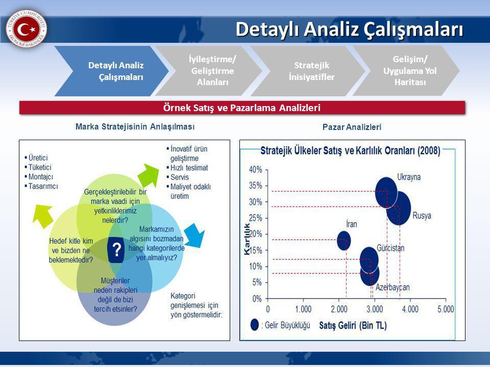 Detaylı Analiz Çalışmaları İyileştirme/ Geliştirme Alanları Detaylı Analiz Çalışmaları Gelişim/ Uygulama Yol Haritası Stratejik İnisiyatifler Örnek Satış ve Pazarlama Analizleri Pazar Analizleri Marka Stratejisinin Anlaşılması