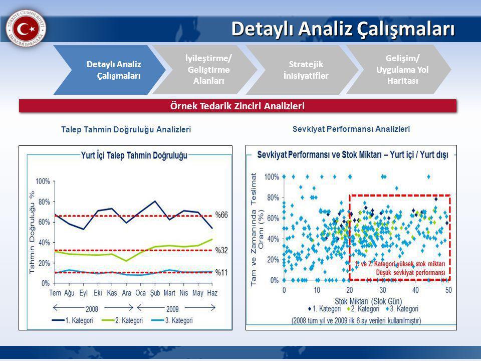 Detaylı Analiz Çalışmaları İyileştirme/ Geliştirme Alanları Detaylı Analiz Çalışmaları Gelişim/ Uygulama Yol Haritası Stratejik İnisiyatifler Örnek Tedarik Zinciri Analizleri Talep Tahmin Doğruluğu Analizleri Sevkiyat Performansı Analizleri