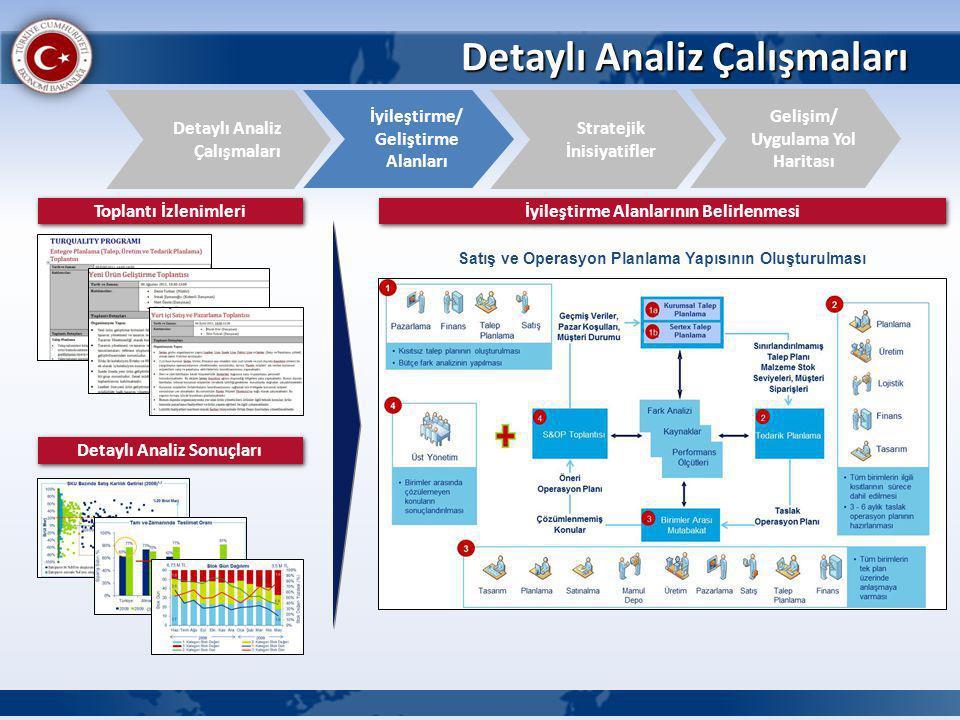 Detaylı Analiz Çalışmaları İyileştirme/ Geliştirme Alanları Detaylı Analiz Çalışmaları Gelişim/ Uygulama Yol Haritası Stratejik İnisiyatifler Toplantı İzlenimleri Detaylı Analiz Sonuçları İyileştirme Alanlarının Belirlenmesi Satış ve Operasyon Planlama Yapısının Oluşturulması