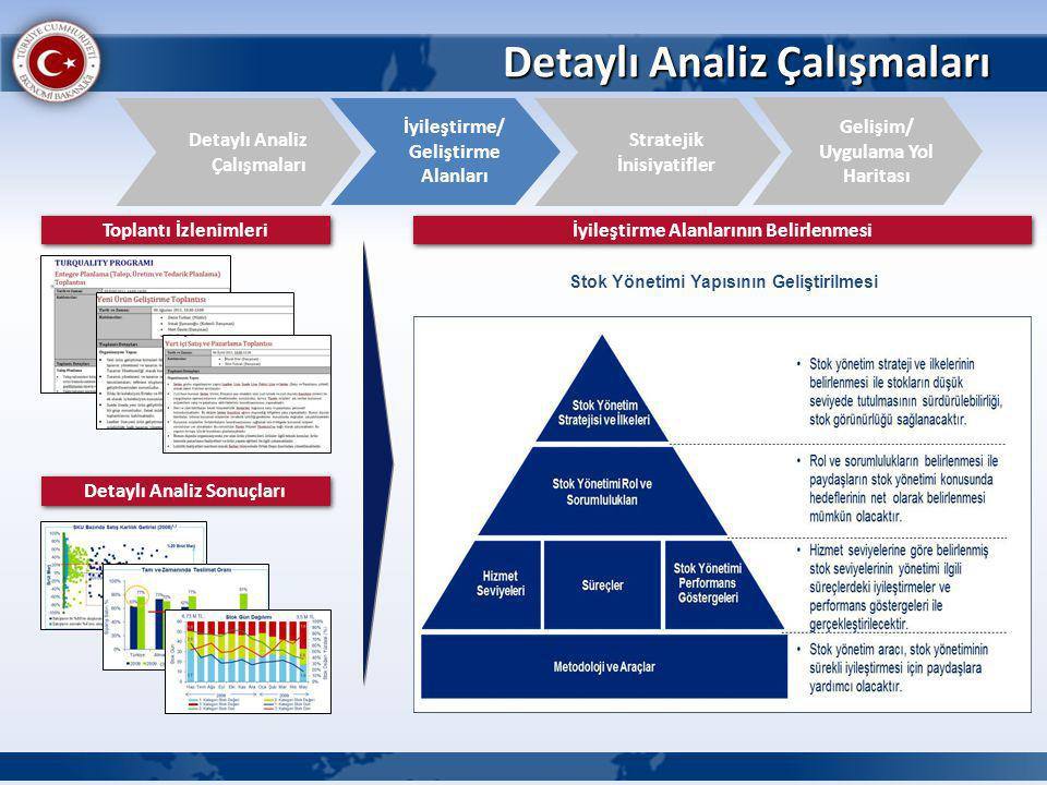 Detaylı Analiz Çalışmaları İyileştirme/ Geliştirme Alanları Detaylı Analiz Çalışmaları Gelişim/ Uygulama Yol Haritası Stratejik İnisiyatifler Toplantı İzlenimleri Detaylı Analiz Sonuçları İyileştirme Alanlarının Belirlenmesi Stok Yönetimi Yapısının Geliştirilmesi