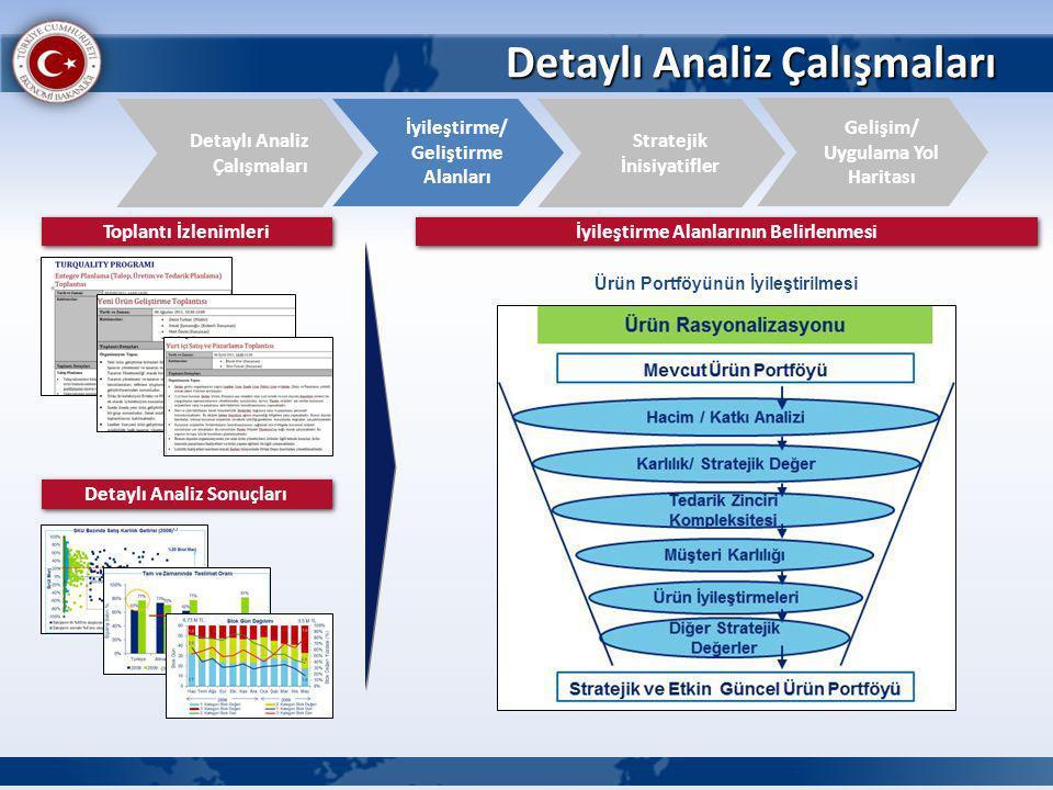 Detaylı Analiz Çalışmaları İyileştirme/ Geliştirme Alanları Detaylı Analiz Çalışmaları Gelişim/ Uygulama Yol Haritası Stratejik İnisiyatifler Toplantı İzlenimleri Detaylı Analiz Sonuçları İyileştirme Alanlarının Belirlenmesi Ürün Portföyünün İyileştirilmesi