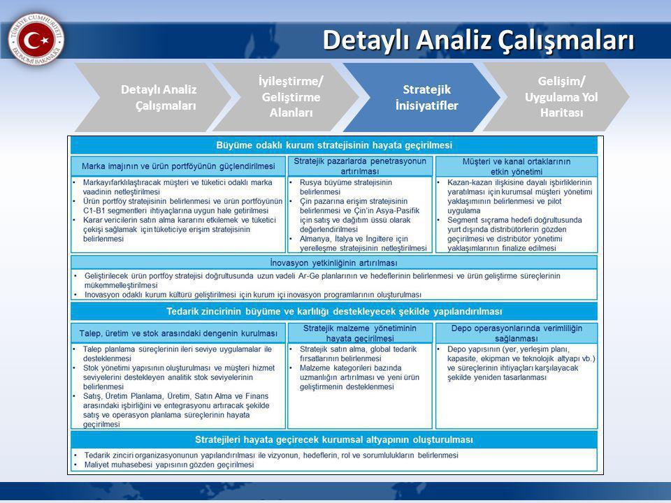 Detaylı Analiz Çalışmaları İyileştirme/ Geliştirme Alanları Detaylı Analiz Çalışmaları Gelişim/ Uygulama Yol Haritası Stratejik İnisiyatifler
