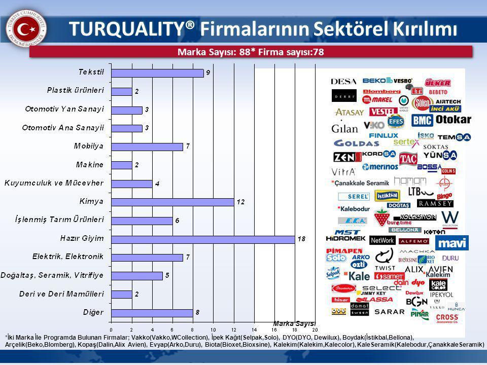 TURQUALITY® Firmalarının Sektörel Kırılımı Marka Sayısı *İki Marka İle Programda Bulunan Firmalar; Vakko(Vakko,WCollection), İpek Kağıt(Selpak,Solo),