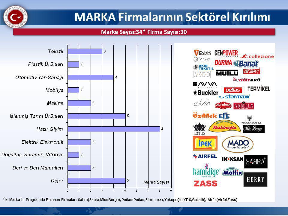 MARKA Firmalarının Sektörel Kırılımı Marka Sayısı Marka Sayısı:34* Firma Sayısı:30 *İki Marka İle Programda Bulunan Firmalar; Sabra(Sabra,MissBerge), Petlas(Petlas,Starmaxx), Yakupoğlu(YDS,Goliath), Airfel(Airfel,Zass)
