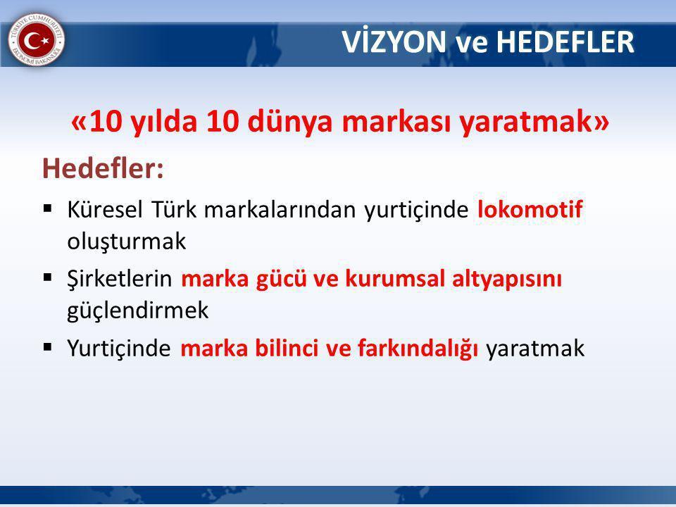 «10 yılda 10 dünya markası yaratmak» Hedefler:  Küresel Türk markalarından yurtiçinde lokomotif oluşturmak  Şirketlerin marka gücü ve kurumsal altyapısını güçlendirmek  Yurtiçinde marka bilinci ve farkındalığı yaratmak VİZYON ve HEDEFLER