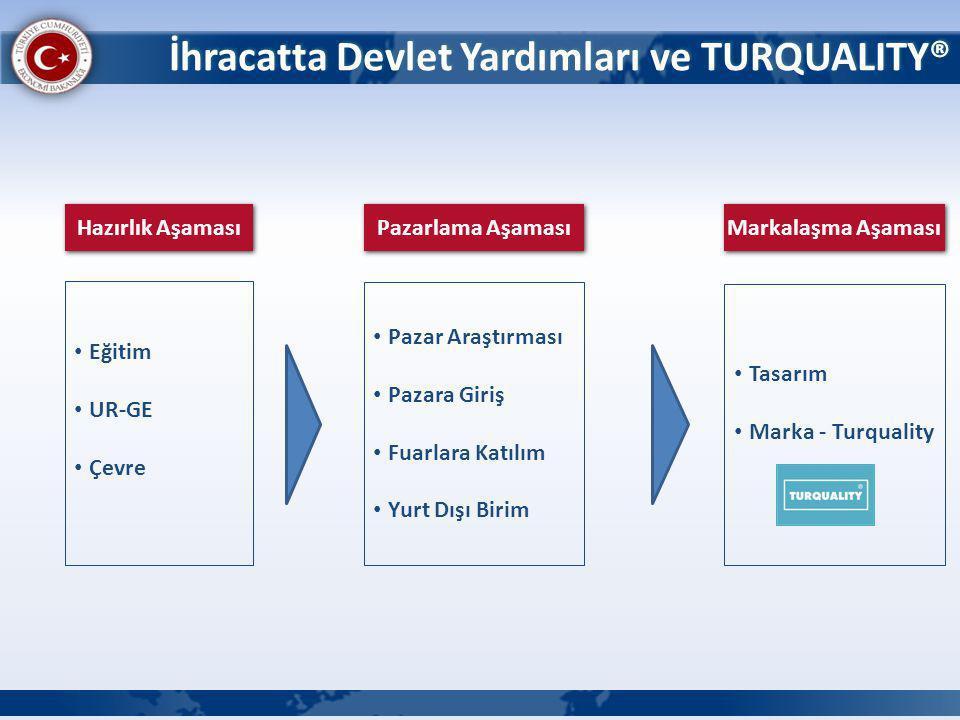 Tasarım kültürünün yaygınlaştırılması ve Türk tasarımcılarının ürünlerinin tanıtılması amacıyla düzenlenen yurtiçi-yurtdışı tanıtım faaliyetleri,Tasarım yarışması organizasyonları %50 oranında yıllık 300.000 USD desteklenmektedir.