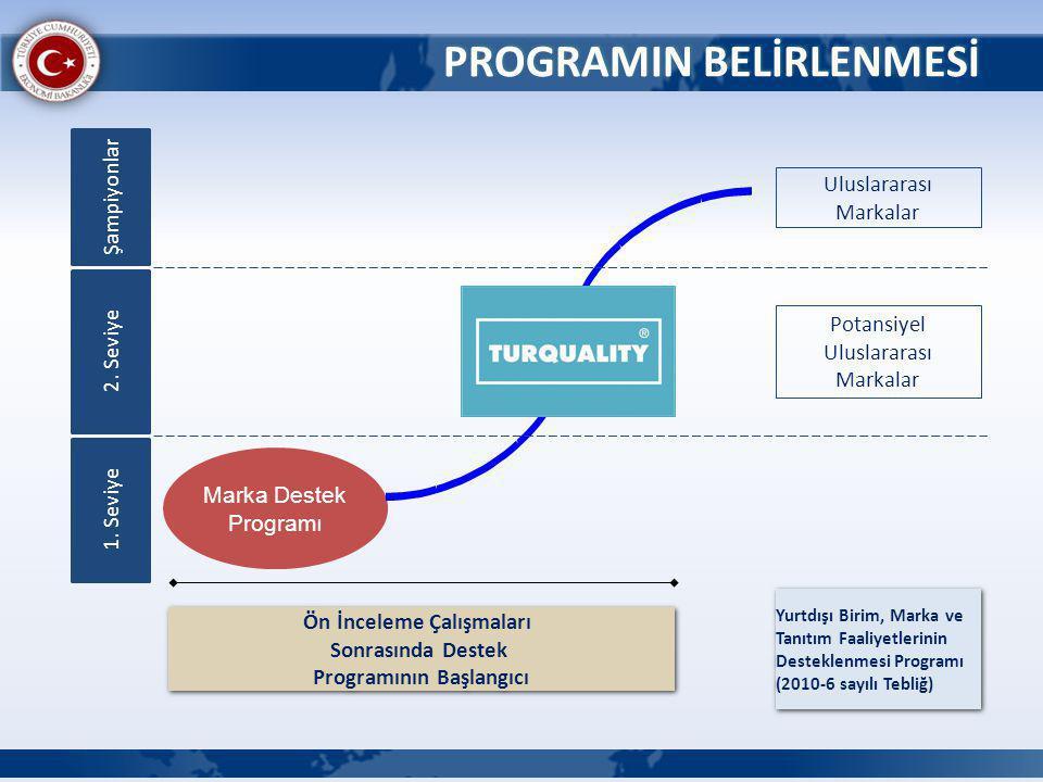 PROGRAMIN BELİRLENMESİ Marka Destek Programı Uluslararası Markalar Potansiyel Uluslararası Markalar Yurtdışı Birim, Marka ve Tanıtım Faaliyetlerinin Desteklenmesi Programı (2010-6 sayılı Tebliğ) Yurtdışı Birim, Marka ve Tanıtım Faaliyetlerinin Desteklenmesi Programı (2010-6 sayılı Tebliğ) Ön İnceleme Çalışmaları Sonrasında Destek Programının Başlangıcı Ön İnceleme Çalışmaları Sonrasında Destek Programının Başlangıcı 1.