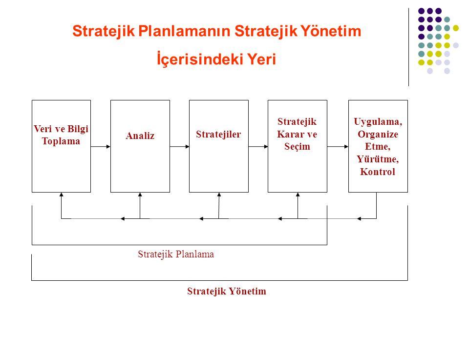 Stratejik Planlamanın Stratejik Yönetim İçerisindeki Yeri Veri ve Bilgi Toplama Analiz Stratejiler Stratejik Karar ve Seçim Uygulama, Organize Etme, Y