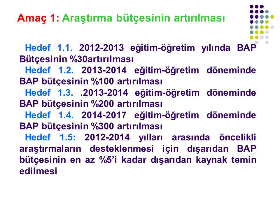 Amaç 1: Araştırma bütçesinin artırılması Hedef 1.1. 2012-2013 eğitim-öğretim yılında BAP Bütçesinin %30artırılması Hedef 1.2. 2013-2014 eğitim-öğretim
