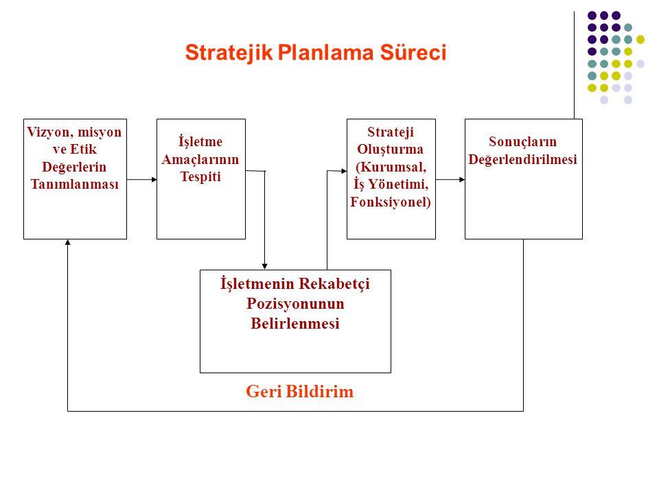 Vizyon, misyon ve Etik Değerlerin Tanımlanması İşletme Amaçlarının Tespiti Strateji Oluşturma (Kurumsal, İş Yönetimi, Fonksiyonel) Sonuçların Değerlen