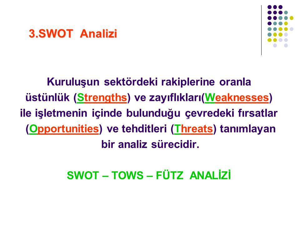 3.SWOT Analizi 3.SWOT Analizi Kuruluşun sektördeki rakiplerine oranla üstünlük (Strengths) ve zayıflıkları(Weaknesses) ile işletmenin içinde bulunduğu