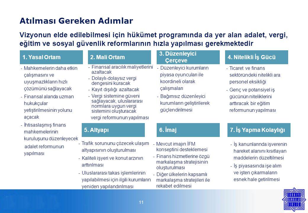 11 Atılması Gereken Adımlar 1.Yasal Ortam2.Mali Ortam 3.Düzenleyici Çerçeve 4.Nitelikli İş Gücü -Mahkemelerin daha etkin çalışmasını ve uyuşmazlıkların hızlı çözümünü sağlayacak -Finansal alanda uzman hukukçular yetiştirilmesinin yolunu açacak -İhtisaslaşmış finans mahkemelerinin kuruluşunu düzenleyecek adalet reformunun yapılması 5.Altyapı6.İmaj7.İş Yapma Kolaylığı -Düzenleyici kurumların piyasa oyuncuları ile koordineli olarak çalışmaları -Bağımsız düzenleyici kurumların geliştirilerek güçlendirilmesi -Trafik sorununu çözecek ulaşım altyapısının oluşturulması -Kaliteli işyeri ve konut arzının arttırılması -Uluslararası takas işlemlerinin yapılabilmesi için ilgili kurumların yeniden yapılandırılması -Ticaret ve finans sektöründeki nitelikli ara personel eksikliği -Genç ve potansiyel iş gücünün niteliklerini arttıracak bir eğitim reformunun yapılması -Mevcut imajın İFM konseptini desteklemesi -Finans hizmetlerine özgü markalaşma stratejisinin oluşturulması -Diğer ülkelerin kapsamlı markalaşma stratejileri ile rekabet edilmesi -İş kanunlarında işverenin hareket alanını kısıtlayan maddelerin düzeltilmesi -İş piyasasında işe alım ve işten çıkarmaların esnek hale getirilmesi -Finansal aracılık maliyetlerini azaltacak -Dolaylı-dolaysız vergi dengesini kuracak -Kayıt dışılığı azaltacak -Vergi sistemine güveni sağlayacak, uluslararası normlara uygun vergi sistemini oluşturacak vergi reformunun yapılması Vizyonun elde edilebilmesi için hükümet programında da yer alan adalet, vergi, eğitim ve sosyal güvenlik reformlarının hızla yapılması gerekmektedir