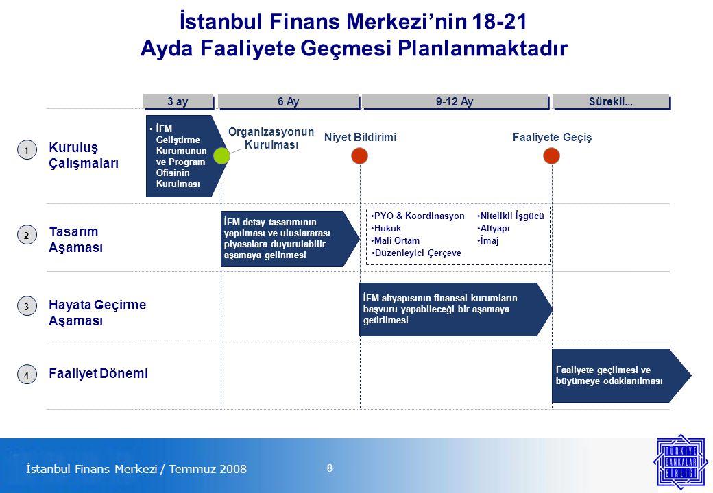 8 İstanbul Finans Merkezi'nin 18-21 Ayda Faaliyete Geçmesi Planlanmaktadır İFM detay tasarımının yapılması ve uluslararası piyasalara duyurulabilir aşamaya gelinmesi İFM altyapısının finansal kurumların başvuru yapabileceği bir aşamaya getirilmesi Faaliyete geçilmesi ve büyümeye odaklanılması Kuruluş Çalışmaları Tasarım Aşaması Hayata Geçirme Aşaması Faaliyet Dönemi 3 ay 6 Ay Sürekli...
