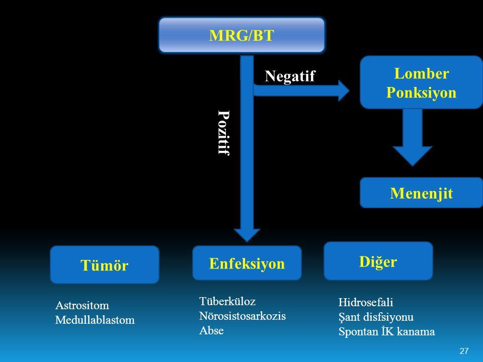 MRG/BT Lomber Ponksiyon Menenjit Negatif Tümör Enfeksiyon Diğer Astrositom Medullablastom Tüberküloz Nörosistosarkozis Abse Hidrosefali Şant disfsiyonu Spontan İK kanama Pozitif 27