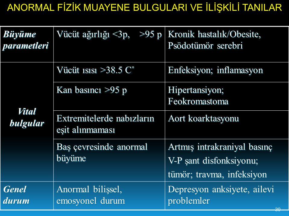 Büyüme parametleri Vücüt ağırlığı 95 p Kronik hastalık/Obesite, Psödotümör serebri Vital bulgular Vücüt ısısı >38.5 C˚ Enfeksiyon; inflamasyon Kan basıncı >95 p Hipertansiyon; Feokromastoma Extremitelerde nabızların eşit alınmaması Aort koarktasyonu Baş çevresinde anormal büyüme Artmış intrakraniyal basınç V-P şant disfonksiyonu; tümör; travma, infeksiyon Genel durum Anormal bilişsel, emosyonel durum Depresyon anksiyete, ailevi problemler ANORMAL FİZİK MUAYENE BULGULARI VE İLİŞKİLİ TANILAR 30