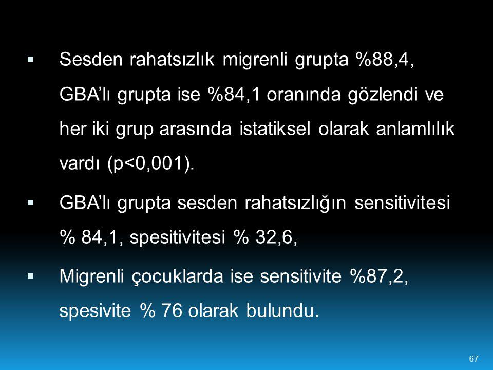 67  Sesden rahatsızlık migrenli grupta %88,4, GBA'lı grupta ise %84,1 oranında gözlendi ve her iki grup arasında istatiksel olarak anlamlılık vardı (p<0,001).