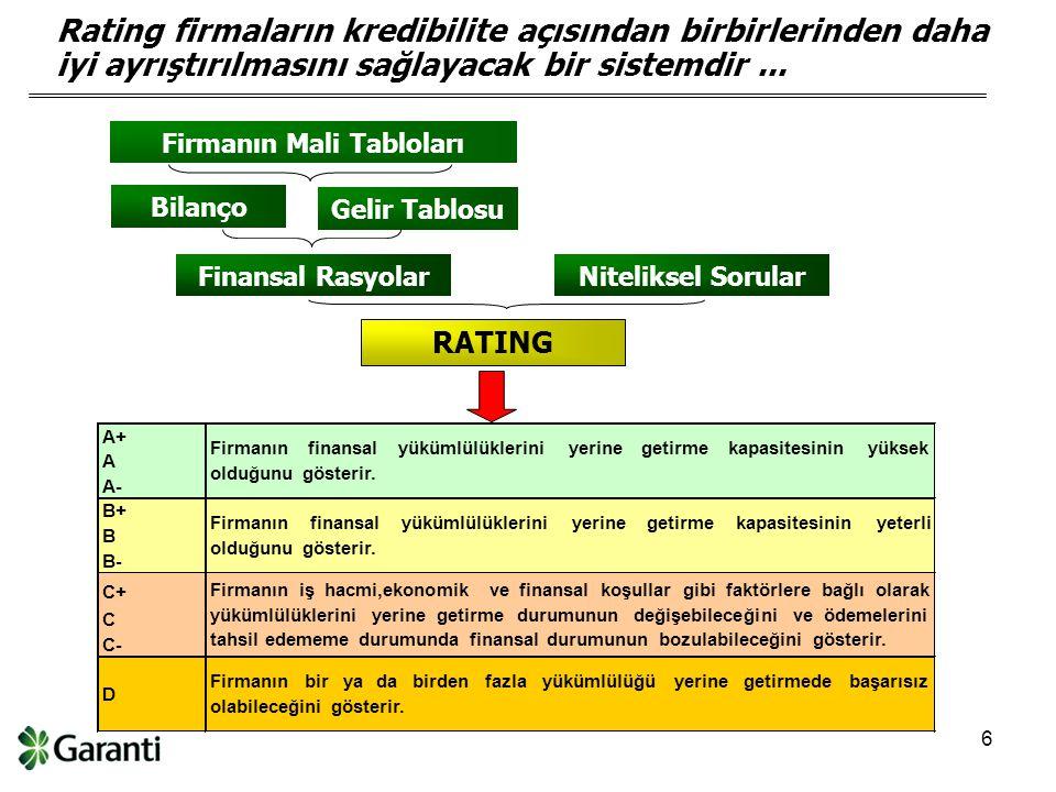 6 Bilanço Gelir Tablosu Niteliksel SorularFinansal Rasyolar A+ A A- B+ B B- C+ C C- D Firmanınfinansalyükümlülükleriniyerinegetirmekapasitesininyüksek olduğunu gösterir.