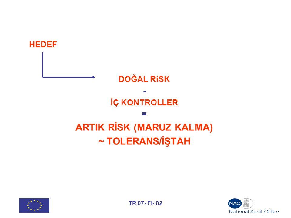 TR 07- FI- 02 HEDEF DOĞAL RiSK - İÇ KONTROLLER = ARTIK RİSK (MARUZ KALMA) ~ TOLERANS/İŞTAH