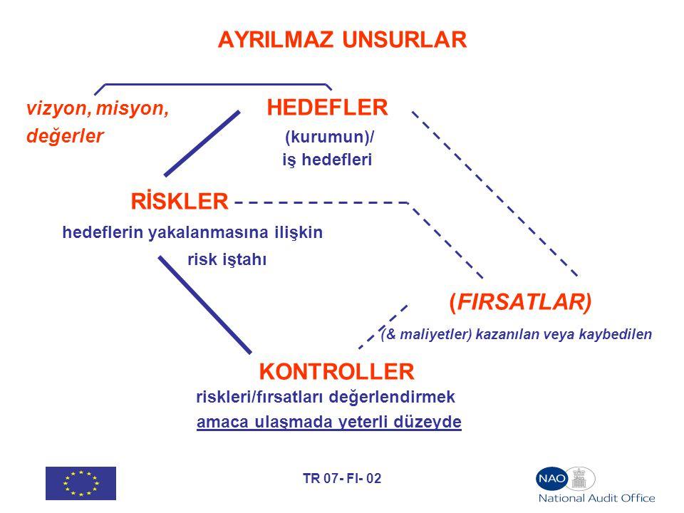 TR 07- FI- 02 AYRILMAZ UNSURLAR vizyon, misyon, HEDEFLER değerler (kurumun)/ iş hedefleri RİSKLER hedeflerin yakalanmasına ilişkin risk iştahı (FIRSAT