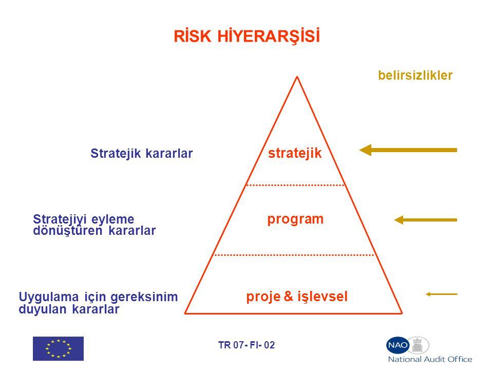 TR 07- FI- 02 RİSK HİYERARŞİSİ belirsizlikler Stratejik kararlar stratejik Stratejiyi eyleme program dönüştüren kararlar Uygulama için gereksinim proj