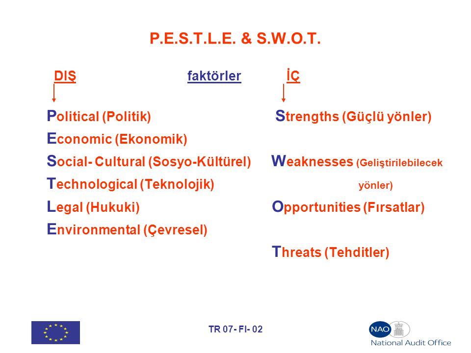 TR 07- FI- 02 P.E.S.T.L.E. & S.W.O.T. DIŞ faktörler İÇ P olitical (Politik) S trengths (Güçlü yönler) E conomic (Ekonomik) S ocial- Cultural (Sosyo-Kü
