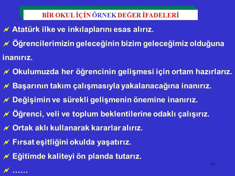 55  Atatürk ilke ve inkılaplarını esas alırız.  Öğrencilerimizin geleceğinin bizim geleceğimiz olduğuna inanırız.  Okulumuzda her öğrencinin gelişm