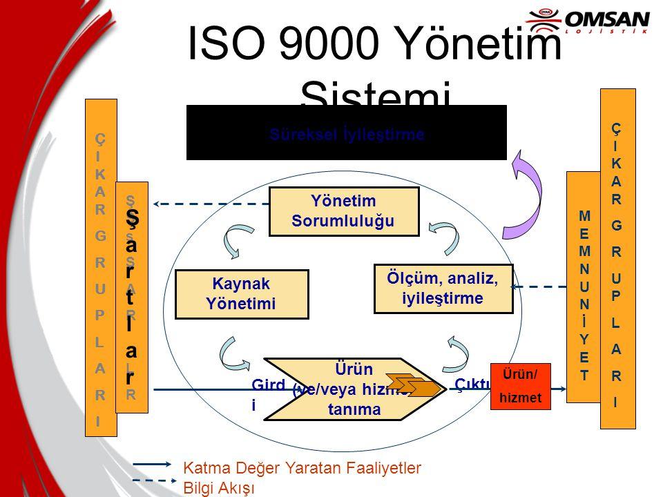 ISO 9000 Yönetim Sistemi Süreksel İyileştirme ÇIKARGRUPLARIÇIKARGRUPLARI ŞŞşŞARLRŞŞşŞARLR MEMNUNİYETMEMNUNİYET ÇIKARGRUPLARIÇIKARGRUPLARI Kaynak Yönet