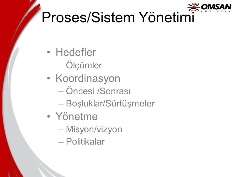 Proses/Sistem Yönetimi Hedefler –Ölçümler Koordinasyon –Öncesi /Sonrası –Boşluklar/Sürtüşmeler Yönetme –Misyon/vizyon –Politikalar