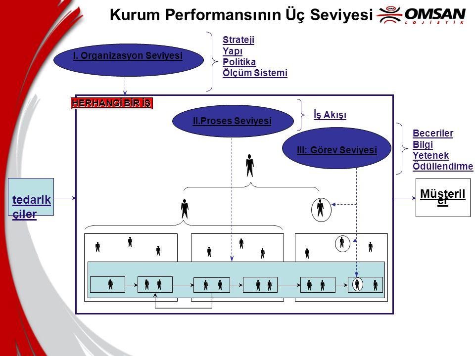 Kurum Performansının Üç Seviyesi Müşteril er I. Organizasyon Seviyesi HERHANGİ BİR İŞ II.Proses Seviyesi III: Görev Seviyesi tedarik çiler Strateji Ya