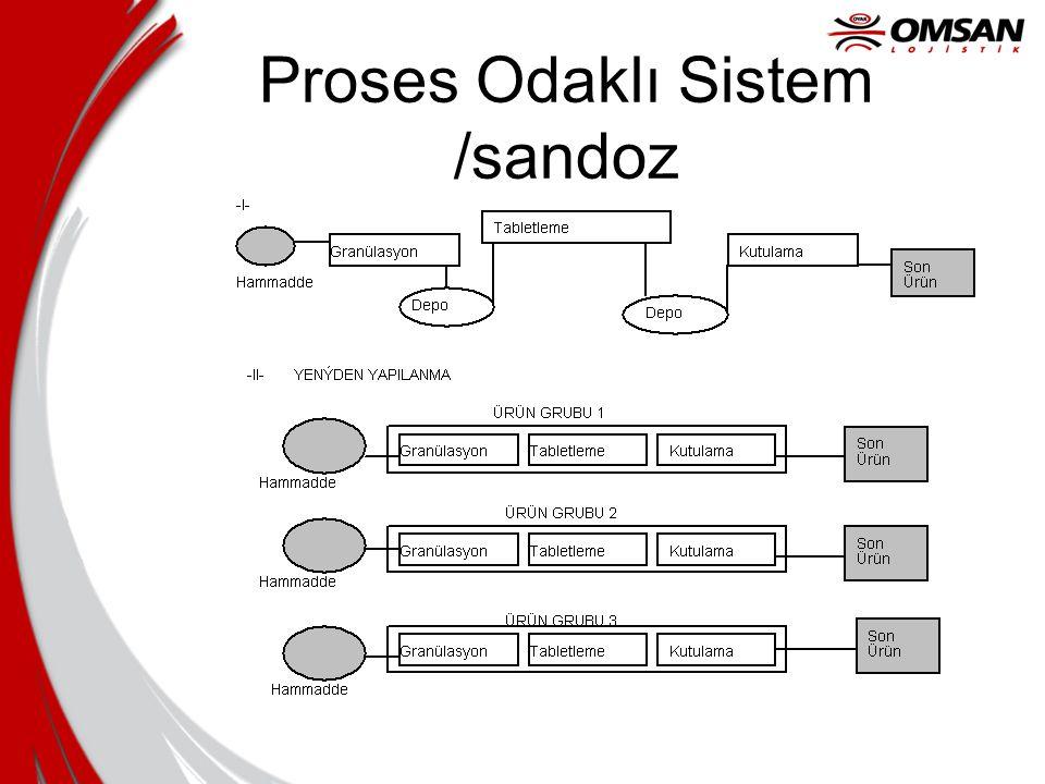 Proses Odaklı Sistem /sandoz