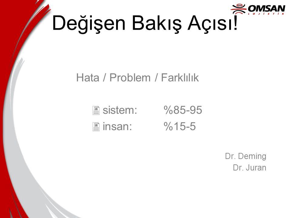 Değişen Bakış Açısı! Hata / Problem / Farklılık  sistem: %85-95  insan: %15-5 Dr. Deming Dr. Juran