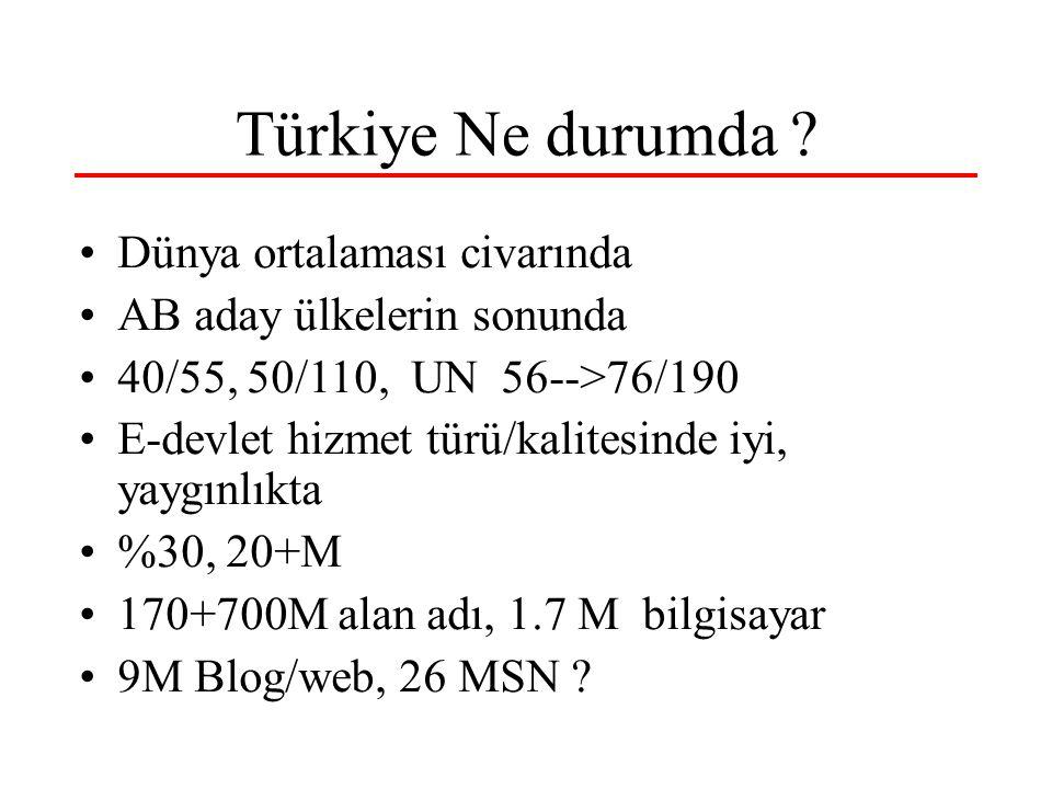 Türkiye Ne durumda ? Dünya ortalaması civarında AB aday ülkelerin sonunda 40/55, 50/110, UN 56-->76/190 E-devlet hizmet türü/kalitesinde iyi, yaygınlı