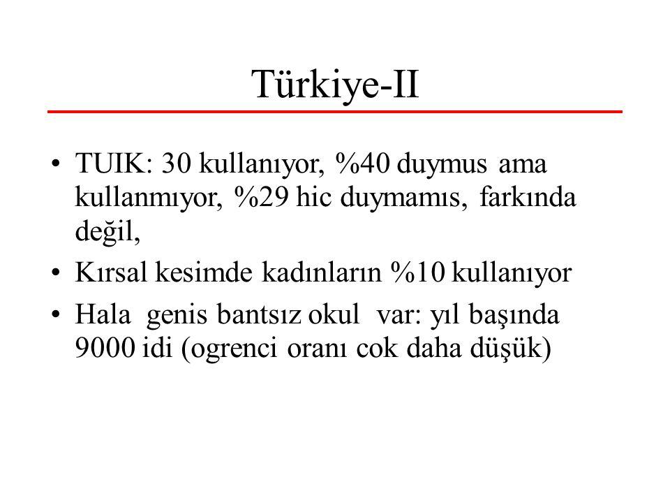 Türkiye-II TUIK: 30 kullanıyor, %40 duymus ama kullanmıyor, %29 hic duymamıs, farkında değil, Kırsal kesimde kadınların %10 kullanıyor Hala genis bantsız okul var: yıl başında 9000 idi (ogrenci oranı cok daha düşük)