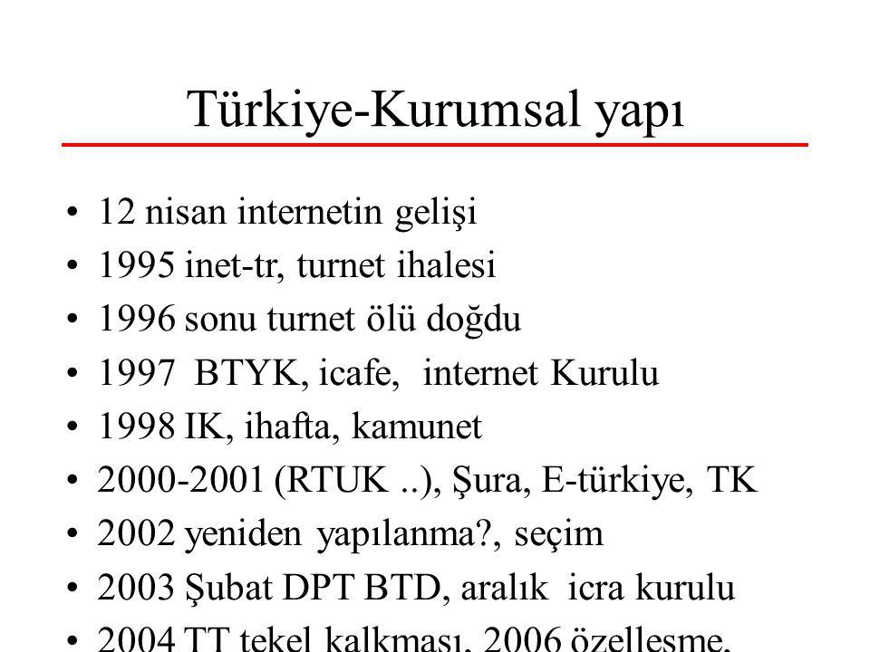 Türkiye-Kurumsal yapı 12 nisan internetin gelişi 1995 inet-tr, turnet ihalesi 1996 sonu turnet ölü doğdu 1997 BTYK, icafe, internet Kurulu 1998 IK, ihafta, kamunet 2000-2001 (RTUK..), Şura, E-türkiye, TK 2002 yeniden yapılanma?, seçim 2003 Şubat DPT BTD, aralık icra kurulu 2004 TT tekel kalkması, 2006 özelleşme,