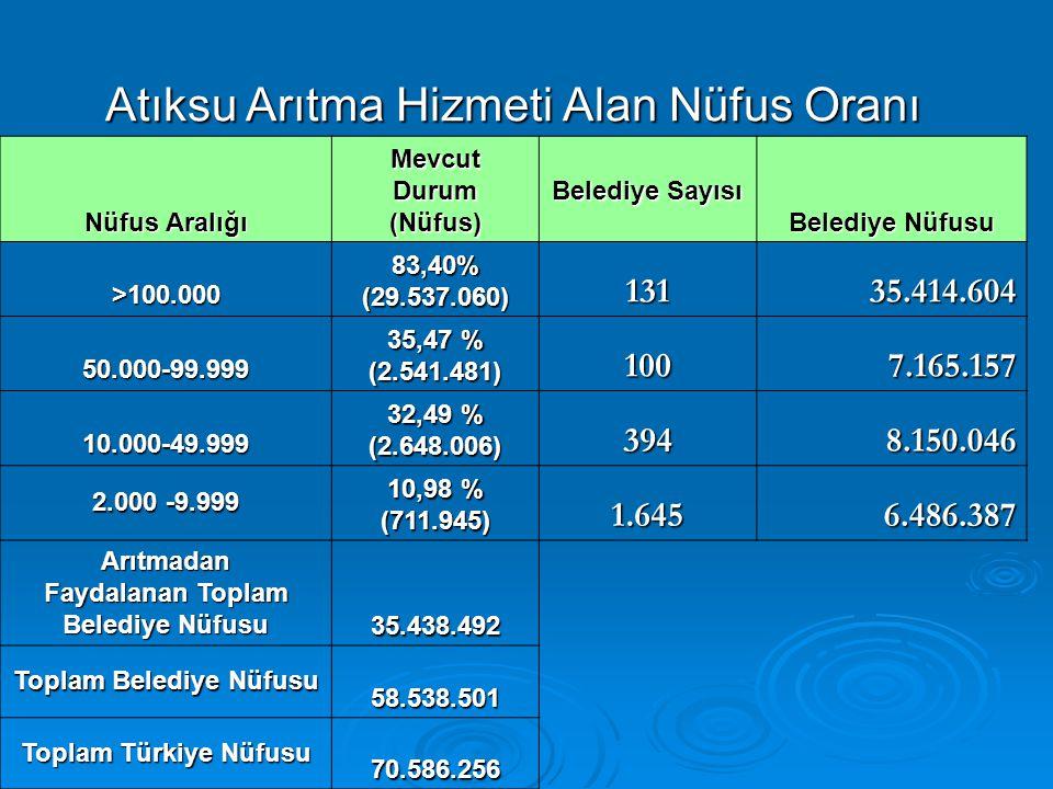 Atıksu Arıtma Hizmeti Alan Nüfus Oranı Nüfus Aralığı MevcutDurum(Nüfus) Belediye Sayısı Belediye Nüfusu >100.00083,40%(29.537.060)13135.414.604 50.000