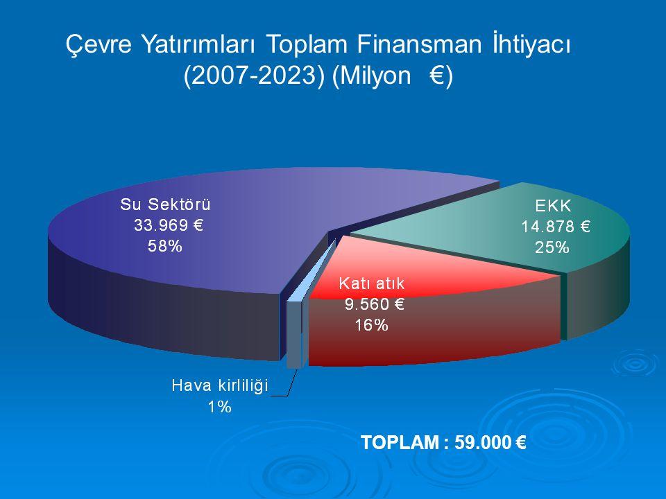 Su Sektörü İçin Toplam Yatırım İhtiyaçları (2007-2023) Su Sektörü İçin Toplam Yatırım İhtiyaçları (2007-2023) (Milyon €) TOPLAM : 33.969 € Ref:ulusal Çevre Stratejisi;2007