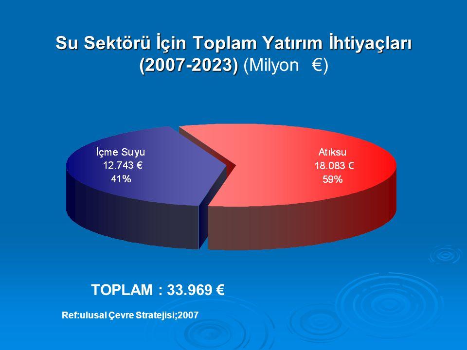 Su Sektörü İçin Toplam Yatırım İhtiyaçları (2007-2023) Su Sektörü İçin Toplam Yatırım İhtiyaçları (2007-2023) (Milyon €) TOPLAM : 33.969 € Ref:ulusal