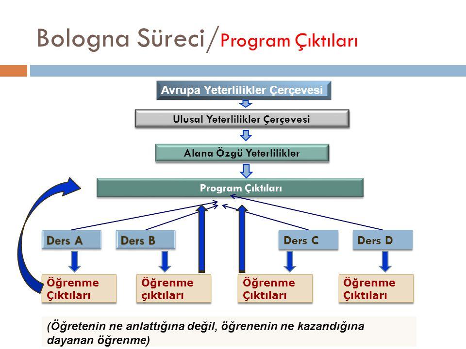 Bologna Süreci/ Program Çıktıları Program çıktıları öğrencinin mezun olacağı program sonunda hangi niteliklerle/yeterliliklerle donanmış olacağını tanımlar.