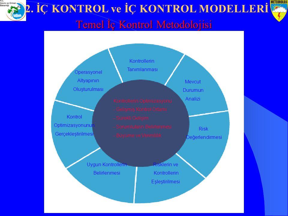 Temel İç Kontrol Metodolojisi Kontrollerin Tanımlanması Mevcut Durumun Analizi Risklerin ve Kontrollerin Eşleştirilmesi Uygun Kontrollerin Belirlenmes