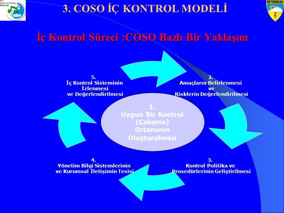 İç Kontrol Süreci :COSO Bazlı Bir Yaklaşım 1. Uygun Bir Kontrol (Çalışma) Ortamının Oluşturulması 3. COSO İÇ KONTROL MODELİ