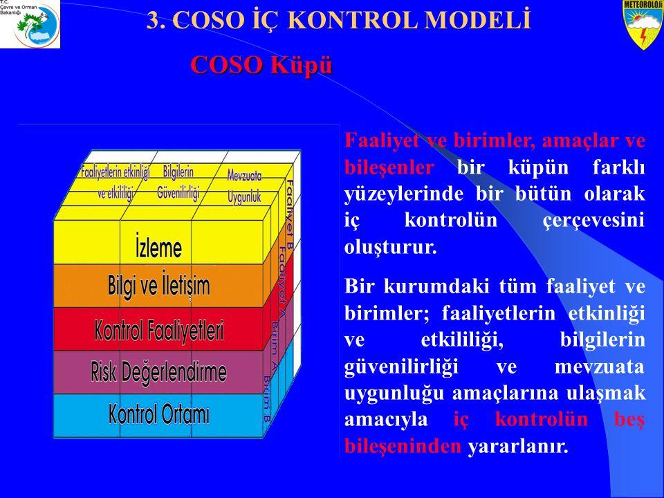 COSO Küpü Faaliyet ve birimler, amaçlar ve bileşenler bir küpün farklı yüzeylerinde bir bütün olarak iç kontrolün çerçevesini oluşturur. Bir kurumdaki