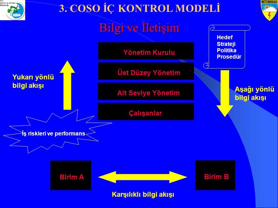 Yukarı yönlü bilgi akışı Aşağı yönlü bilgi akışı Karşılıklı bilgi akışı Yönetim Kurulu Üst Düzey Yönetim Alt Seviye Yönetim Çalışanlar Birim A Birim B